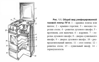 Схема устройства газовой плиты