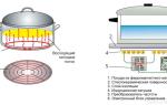 Схема устройства и принцип работы электроплиты