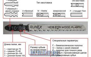 Виды, особенности и маркировка пилок для электролобзика