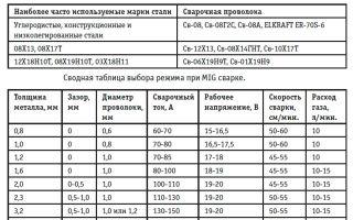 Выбор проволоки и правила работы полуавтоматическим сварочным аппаратом