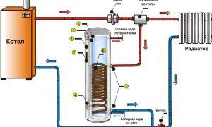 Газовые плиты бош оказались опасны для жизни