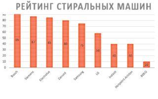 Список марок стиральных машин-автоматов: рейтинг по надежности и популярности