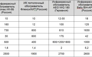 Водонагреватели термекс: разновидности, популярные модели, инструкция по эксплуатации