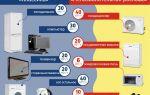 Сколько киловатт электроэнергии потребляет кондиционер в час, в месяц