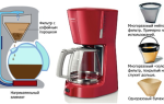Капельная кофеварка: устройство, принцип работы, как выбрать