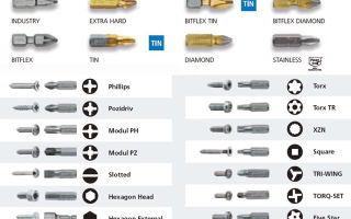 Какие биты для шуруповерта лучше выбрать: виды, размеры и маркировка