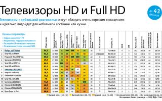 Рейтинг фирм-производителей и лучших моделей телевизоров 2018 года: сравнение характеристик