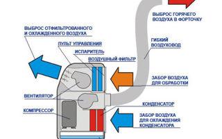 Как работает мобильный кондиционер: плюсы и минусы конструкции, характеристики
