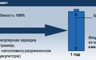 Аккумулятор шуруповерта: как правильно зарядить, хранить и проверить мультиметром