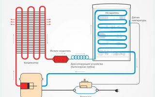 Как работает холодильник: принцип и схемы действия простыми словами