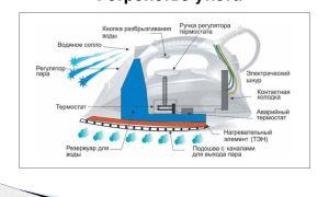 Устройство утюга: его электрическая схема и принцип работы