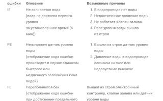 Ошибки стиральной машины lg: коды, категории неисправностей и поломок