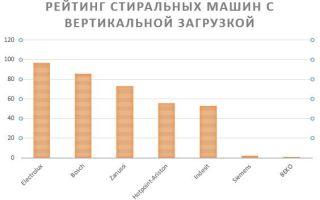 Рейтинг стиральных машин с вертикальной загрузкой 2017 года