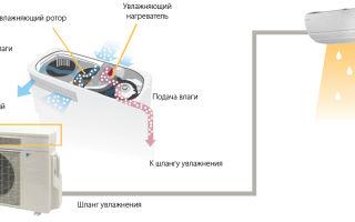 Кондиционер с увлажнителем воздуха: как работает, преимущества использования