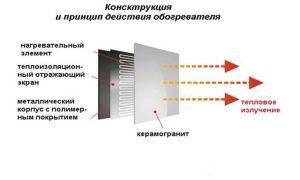 Керамический конвектор: принцип работы, виды, критерии выбора