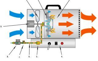 Тепловая газовая пушка: устройство, как работает, как выбрать
