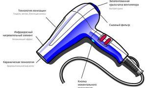 Схема устройства фена для сушки волос и принцип его работы