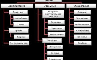 Виды насосов, их устройство, область применения и классификация