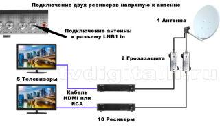 Как правильно подключить спутниковую тарелку к телевизору без ресивера и с его помощью
