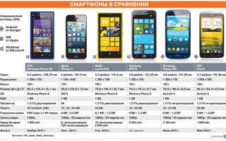 Какой экран лучше для смартфона: как выбрать тип дисплея и его размер