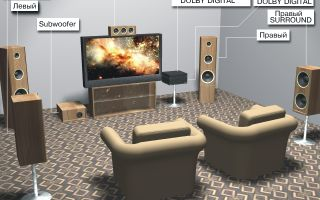 Как правильно расставить акустику для домашнего кинотеатра без проводов