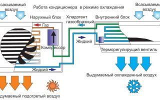 Устройство и принцип работы кондиционера или сплит-системы, их технические характеристики
