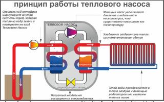 Тепловой насос для отопления дома: принцип действия, виды, характеристики, расчет целесообразности установки