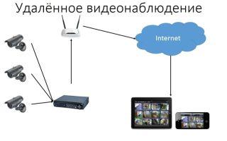 Как удаленно подключиться к видеокамере наблюдения через интернет с планшета или телефона