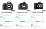 Какую лучше выбрать карту памяти для фотоаппарата sony, nikon, canon и других