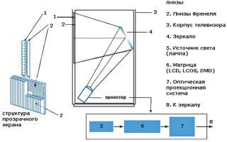 Проекционный телевизор: плюсы и минусы конструкции, обзор моделей