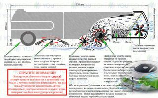 Как работает робот-пылесос: описание с фото и видео