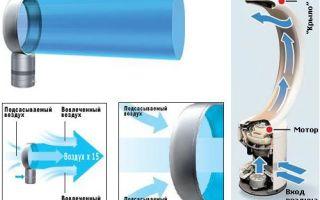 Безлопастной вентилятор: принцип работы, разновидности, преимущества