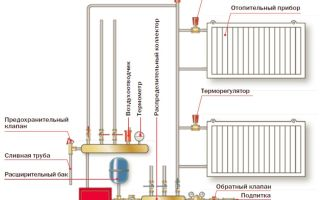 Циркуляционный насос: устройство и принцип работы, схемы отопления с его применением, советы по выбору