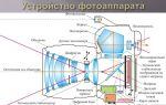 Схема устройства и принцип работы основных частей зеркального фотоаппарата