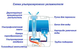 Устройство и принцип действия ультразвукового увлажнителя воздуха