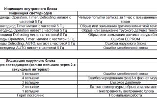 Что означают коды ошибок кондиционеров lg, gree, general climat, daikin, ballu, samsung и других