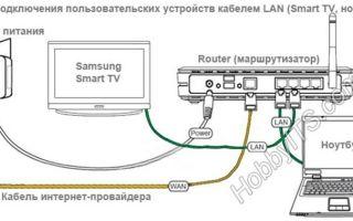 Как настроить и подключить телевизор к интернету через кабель, роутер и wifi