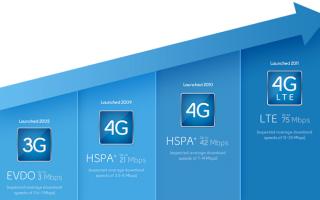Что значит 4g lte, и какие недорогие смартфоны его поддерживают
