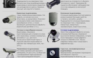 Какую выбрать видеокамеру для наружного наблюдения: классификация и важные функции