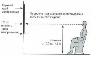 На какой высоте от пола должен висеть телевизор