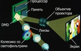 Как устроен и работает проектор