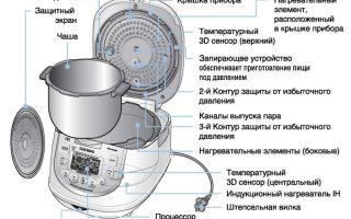 Как работает мультиварка: основные элементы устройства