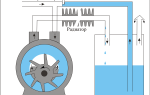 Устройство и принцип работы вакуумных насосов различных типов, изготовление насоса своими руками