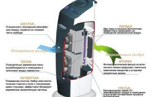 Какой воздухоочиститель лучше выбрать для дома или квартиры: фотокаталитический, с нера-фильтром, с ионизатором или другой