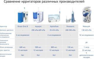 Ирригатор для полости рта: какой лучше выбрать, технические параметры
