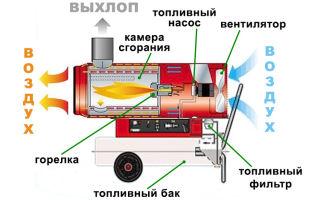 Ремонт дизельных тепловых пушек своими руками