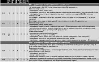 Коды ошибок стиральных машин электролюкс: е10, е20, е40 и другие